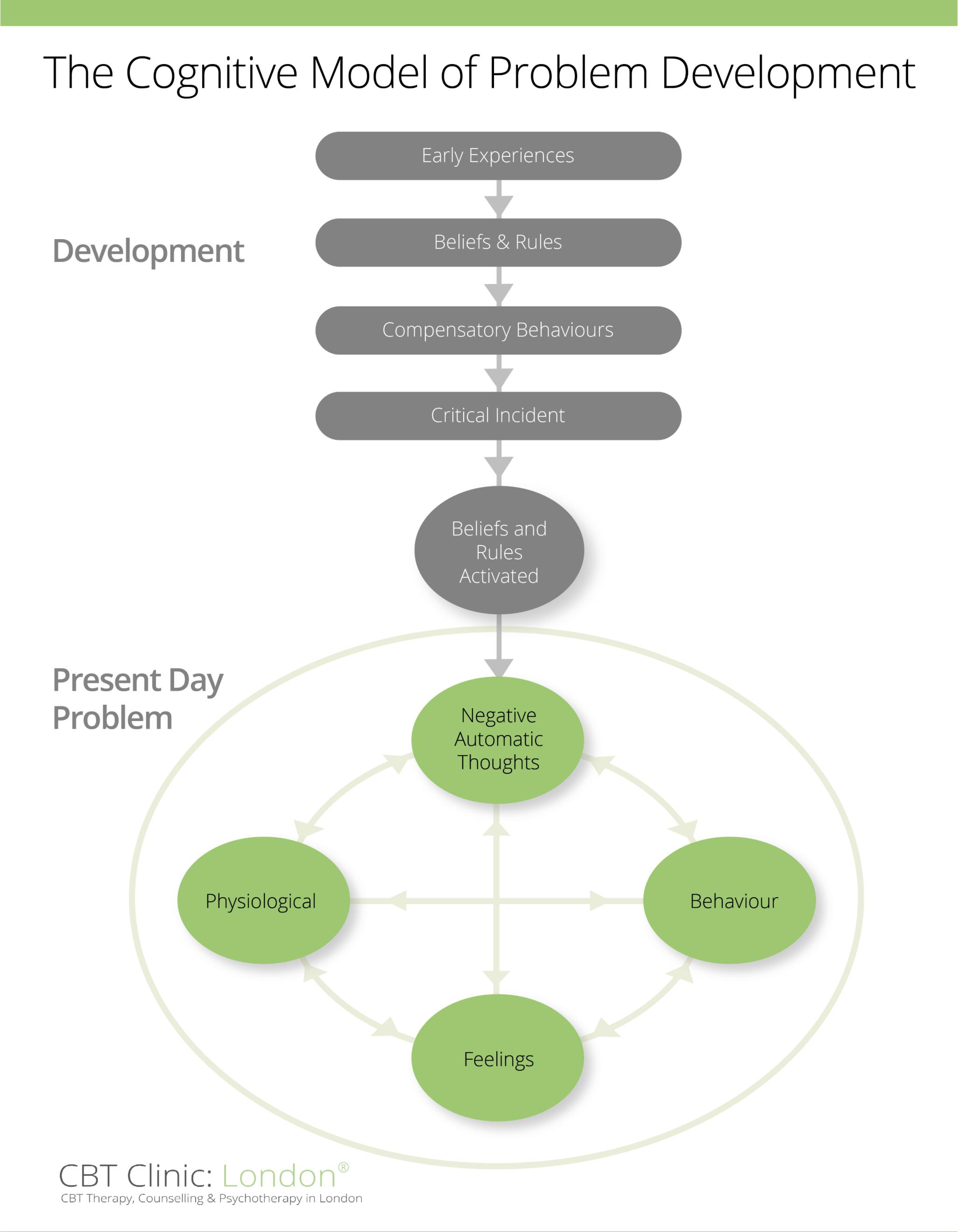 CBT Therapy Problem Development